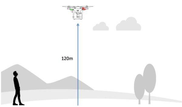 Hobbydrones: maximaal 120 meter hoog.